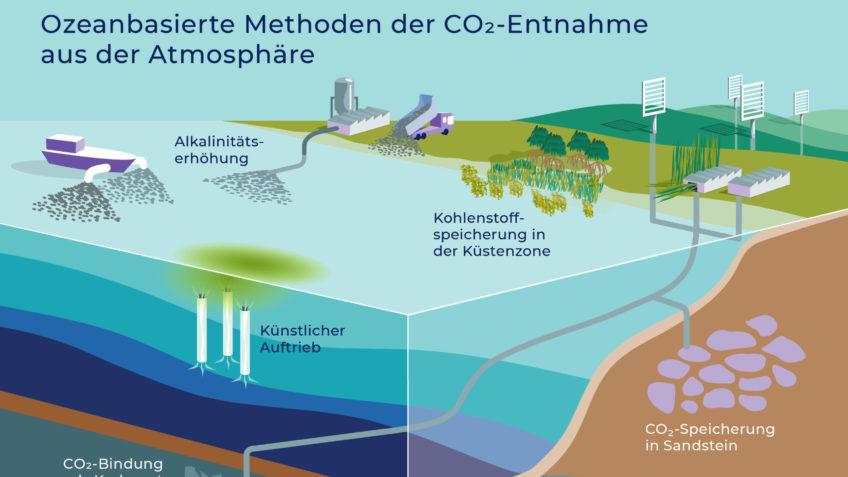 Ozeanbasierte Methoden der Kohlendioxid-Entnahme aus der Atmosphäre